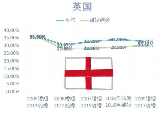 国際結婚の国別離婚率:日本人男性とイギリス人女性の国際結婚離婚率は低い