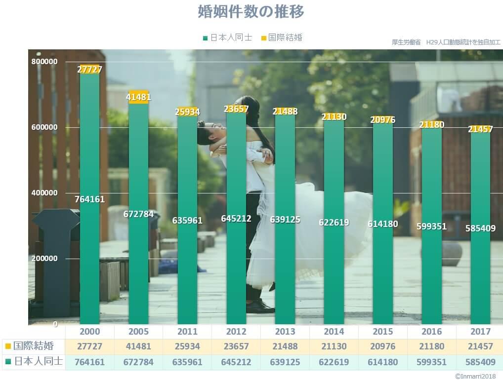 婚姻件数も減少しているが、国際結婚の方がさらに減少幅が大きい