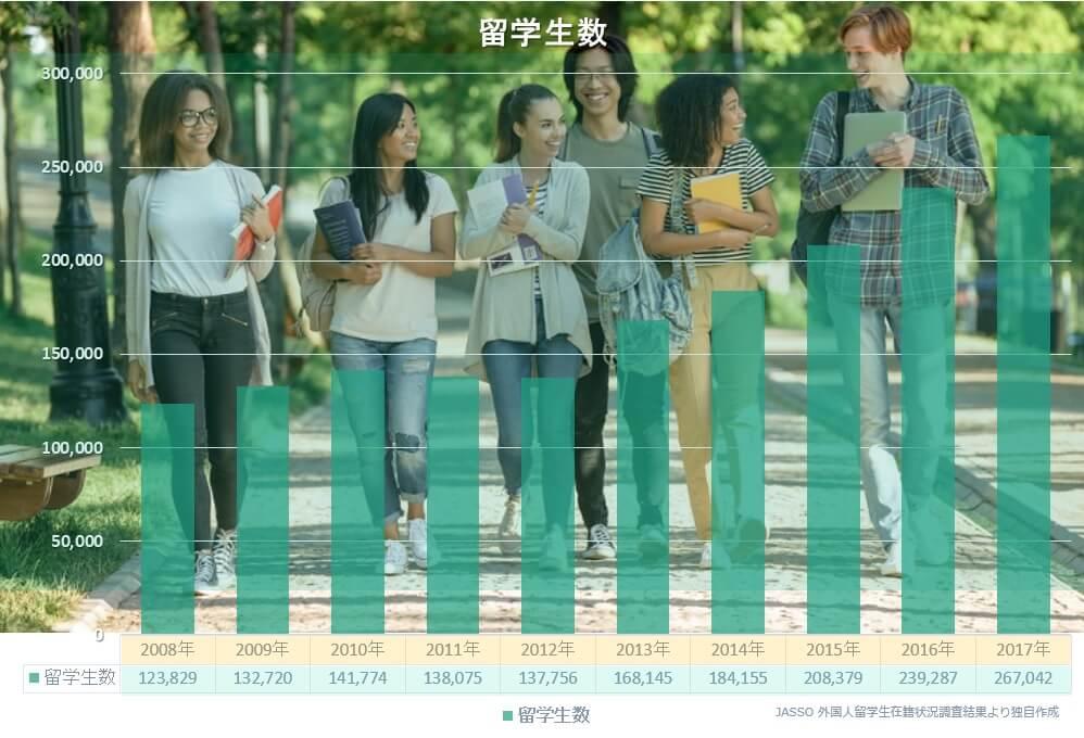 日本へ来る留学生総数の推移