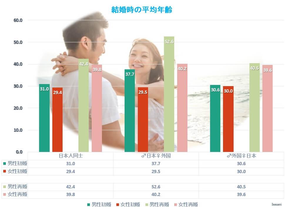 日本人同士の結婚と国際結婚の初婚・再婚の年齢
