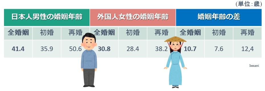 日本人男性とその他の国(ベトナムやミャンマーなど)の婚姻年齢と年齢差