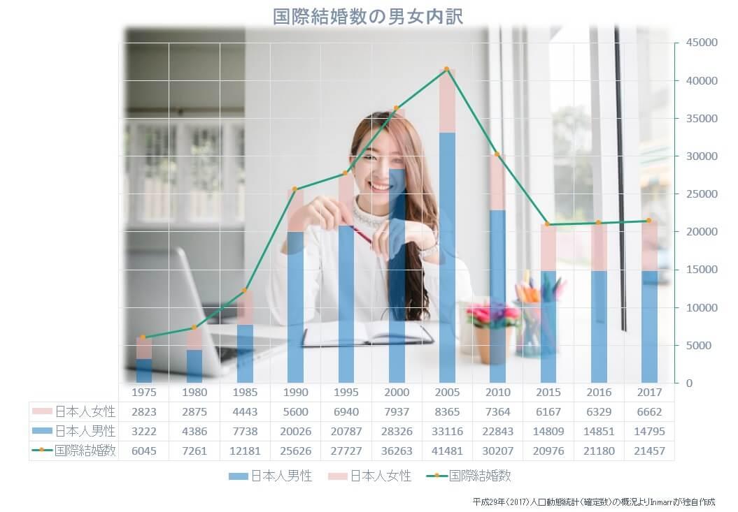 国際結婚数の男性数・女性数の内訳