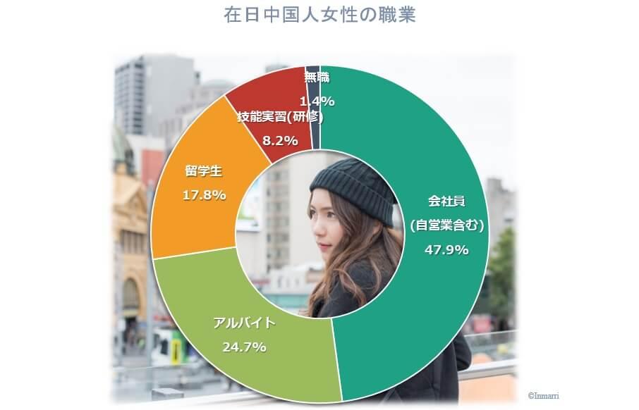 在日中国人女性とお見合をするなら、会社員の在日中国人と国際結婚を