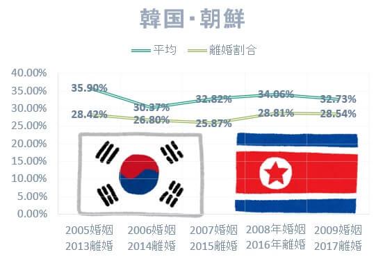 日本人男性と韓国・朝鮮女性の国際結婚離婚率は低い