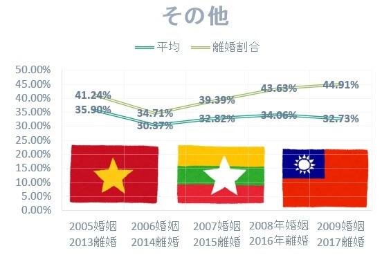 ベトナム・フィリピン・ラオスの国際結婚離婚率は高い