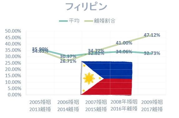 日本人男性とフィリピン人女性の国際結婚離婚割合は高い