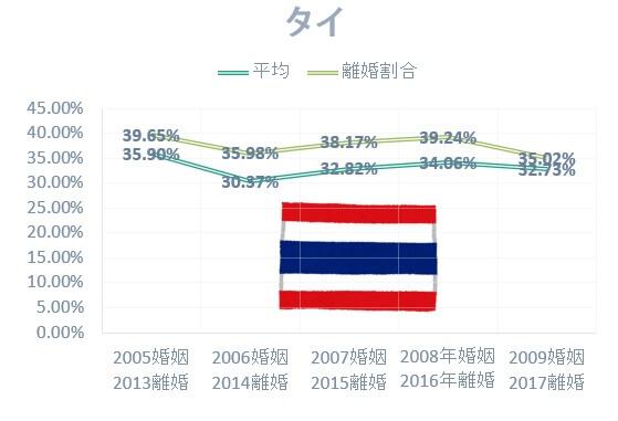 日本人男性とタイ人女性の国際結婚離婚率は高い