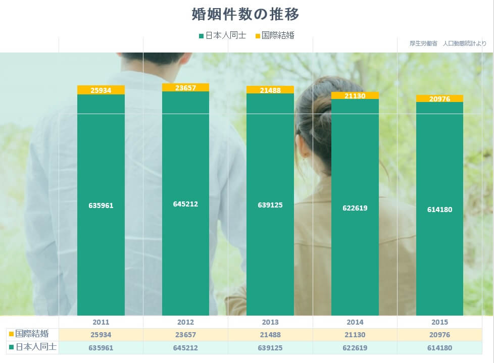 国際結婚数の推移