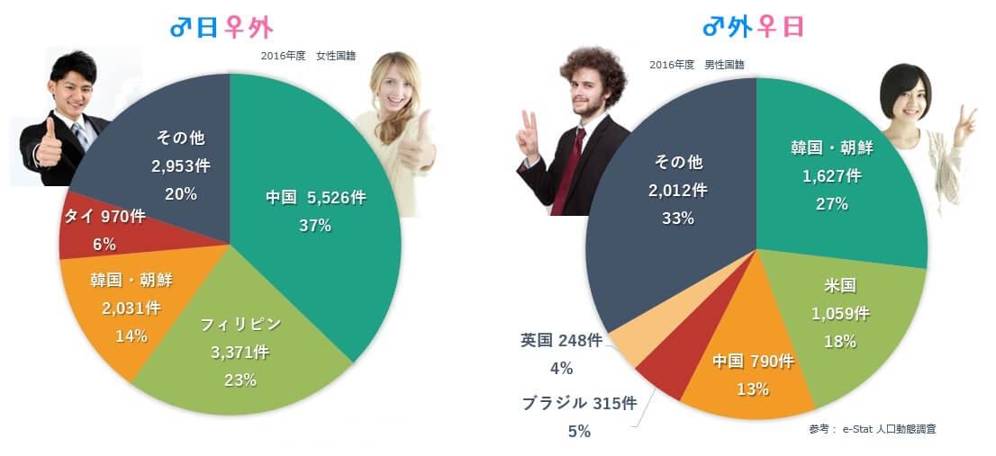 国際結婚した日本人男性と日本人女性のお相手の国