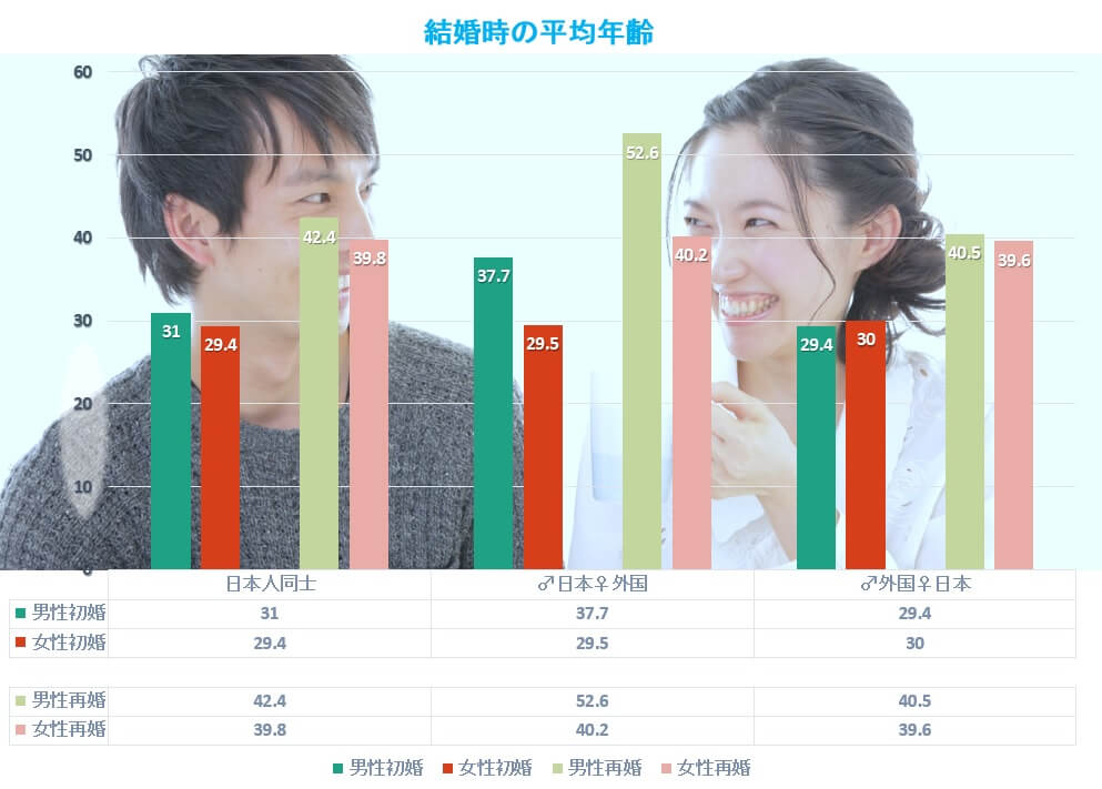 結婚時の平均年齢(日本人/国際結婚、初婚/再婚)