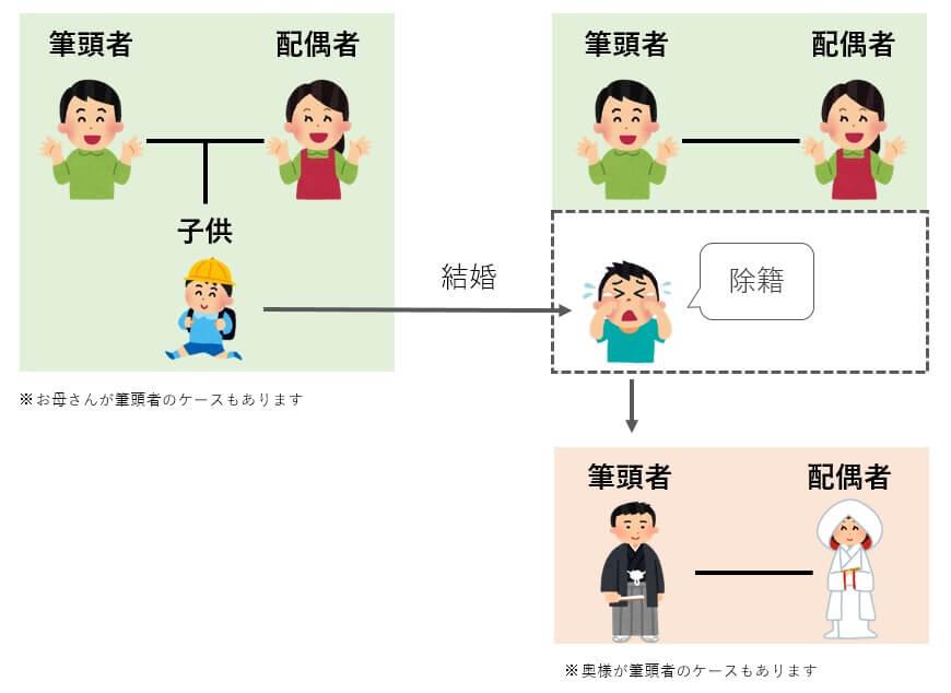 日本人同士が婚姻した場合の戸籍の流れ