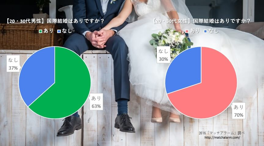 国際結婚に興味がある日本人は多く、外国人の数が増えれば、国際結婚は増加する