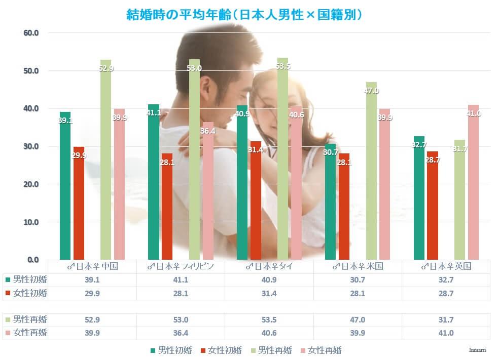 日本人男性と外国人女性の国際結婚の年齢