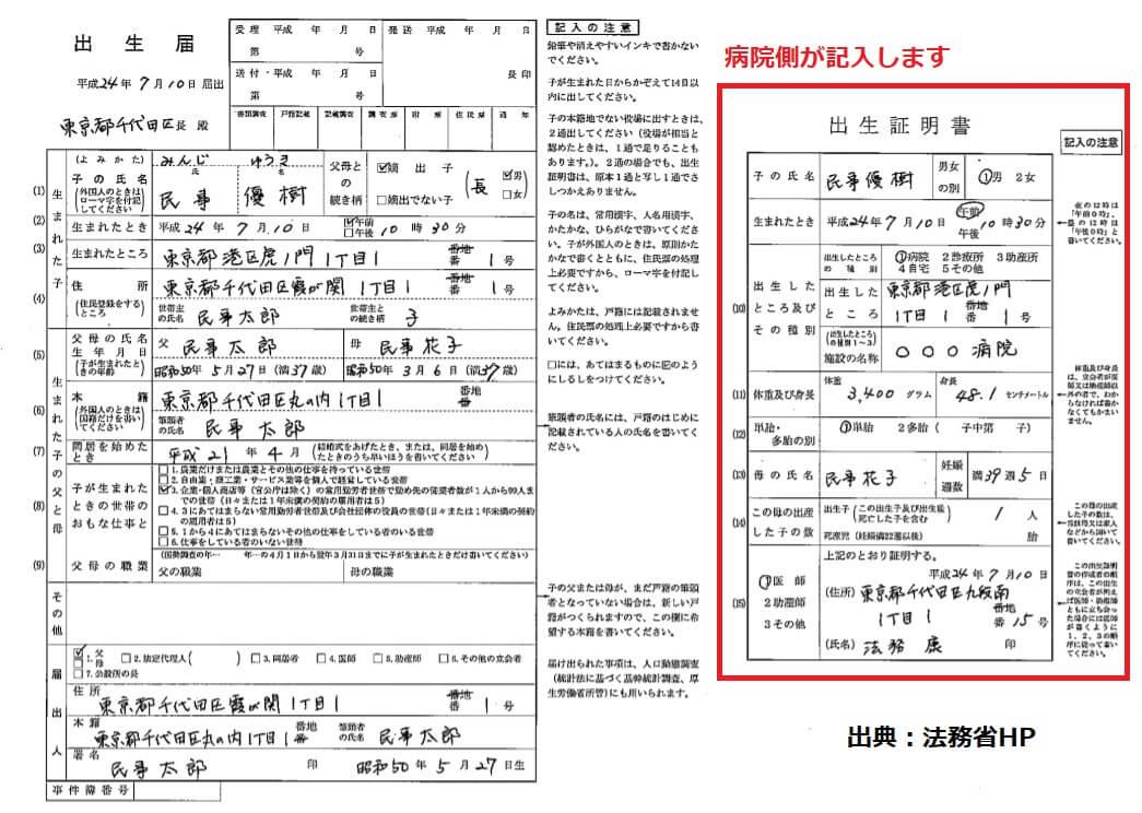 国際結婚】子供が日本で生まれたらどんな手続きや届出をするの? | 次 ...