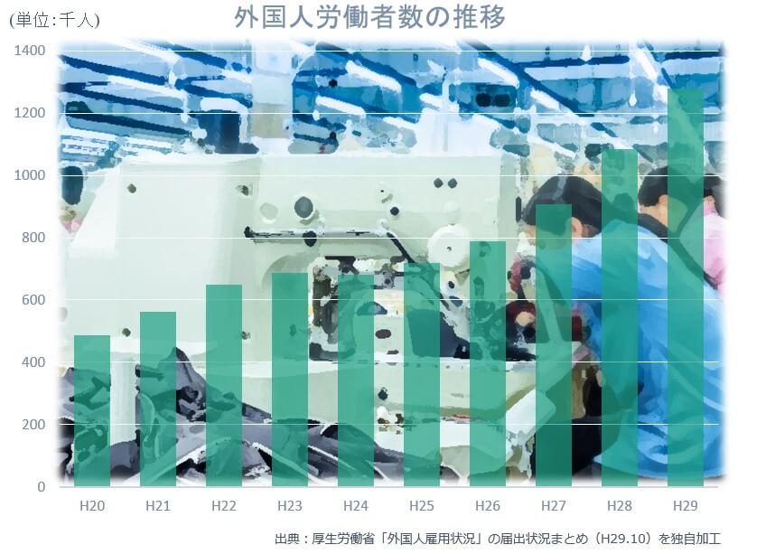日本で働く外国人労働者の増加を表す厚生労働省の調査資料