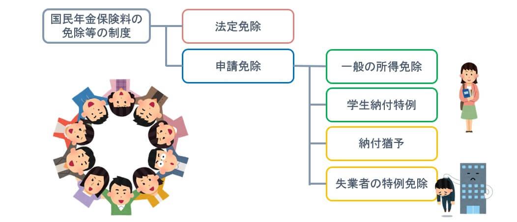 国民年金の免除等には法定免除と申請免除があり、申請免除はさらに4つに分かれる