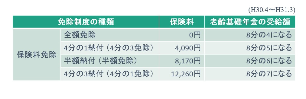 国民年金の所得免除(全額免除・4分の3免除・半額免除・4分の1免除)と納付保険料・年金受給額の関係
