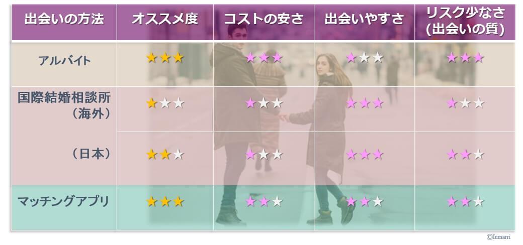 【日本在住の外国人と出会う方法】結婚前提で長く …