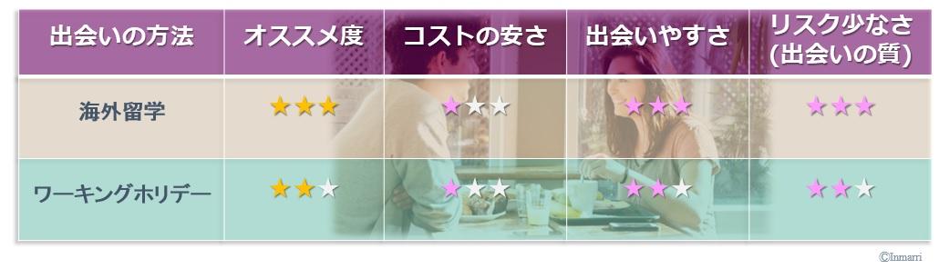 日本国内で外国人と出会いたい!国際結婚するための方法は?