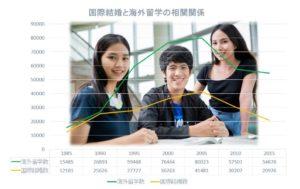 国際結婚数と海外留学数には強い相関関係がある